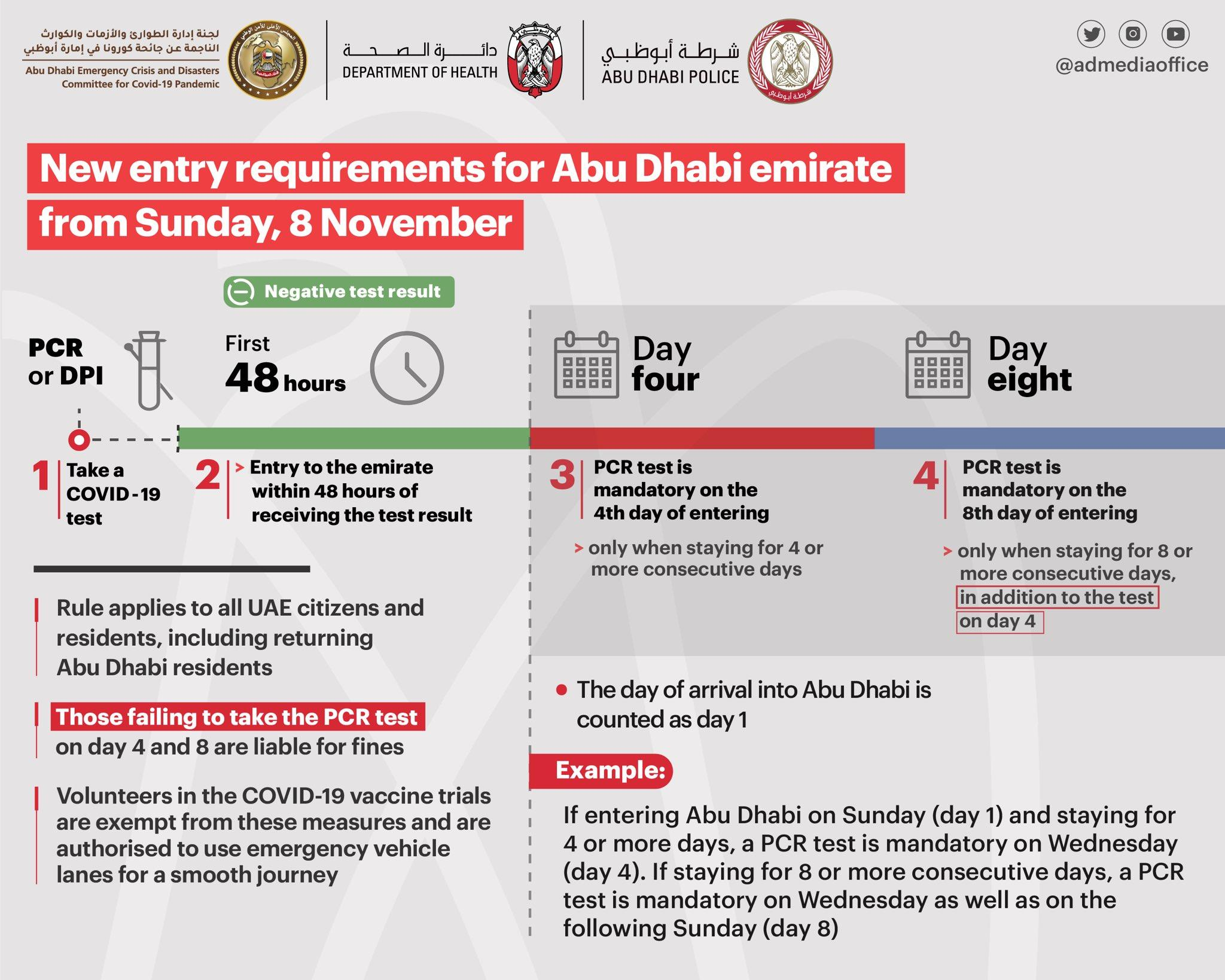 New Entry Requirements For Abu Dhabi Emirates From Sunday 8 November